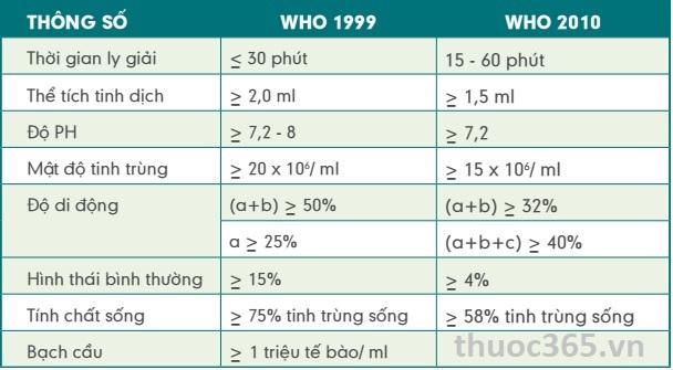 Đánh giá kết quả tinh dịch đồ theo WHO 2010 và WHO 1999