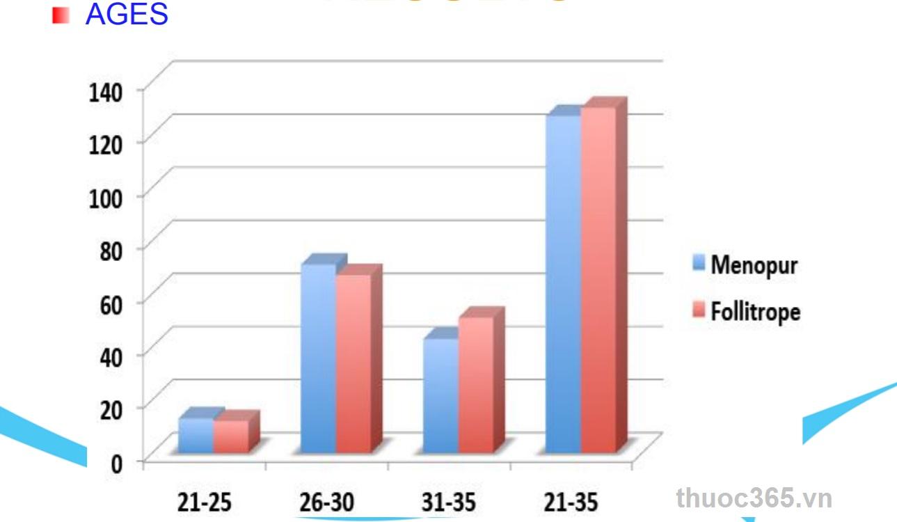 Biểu đồ đánh giá sử dụng phối hợp cùng menopur