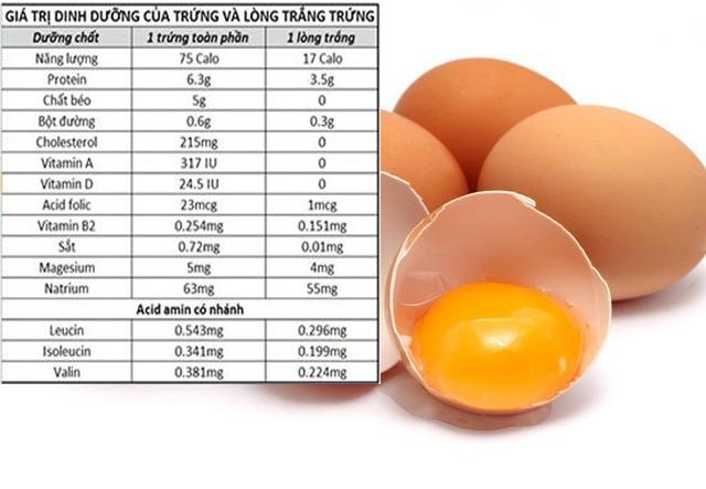 ăn gì tốt cho trứng phát triển