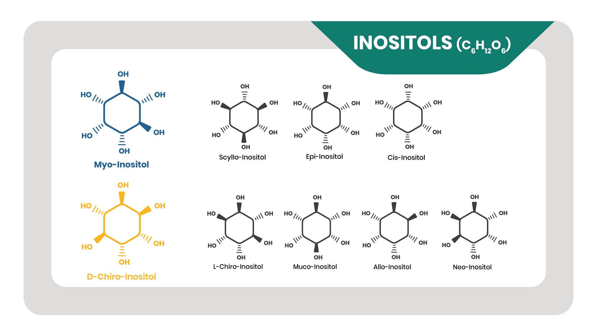 inositol là gì