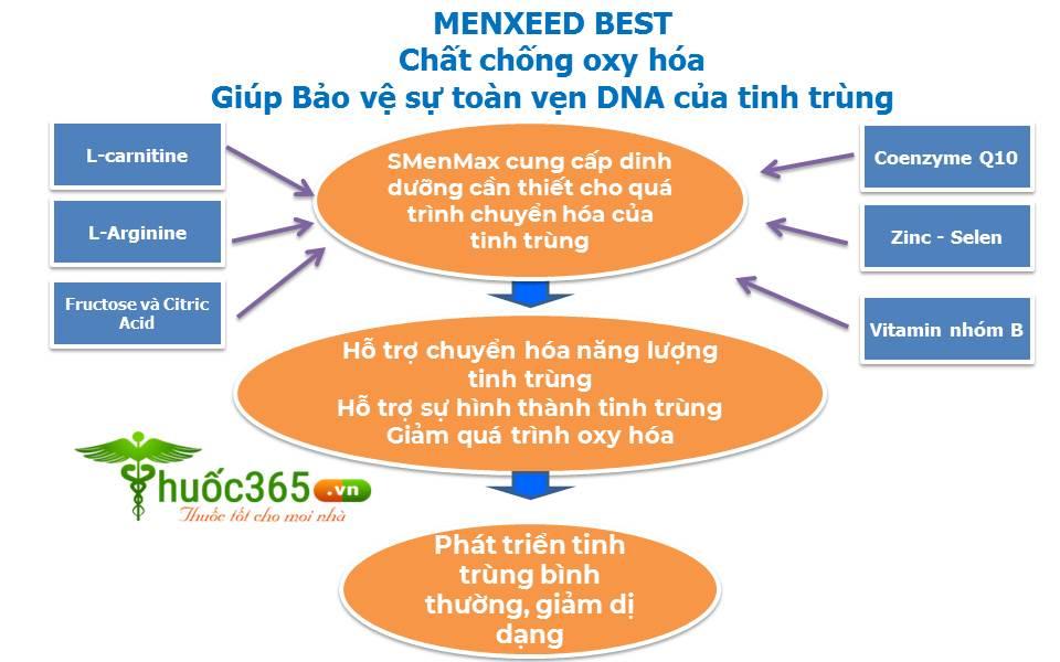 Menxeed Best có tác dụng gì