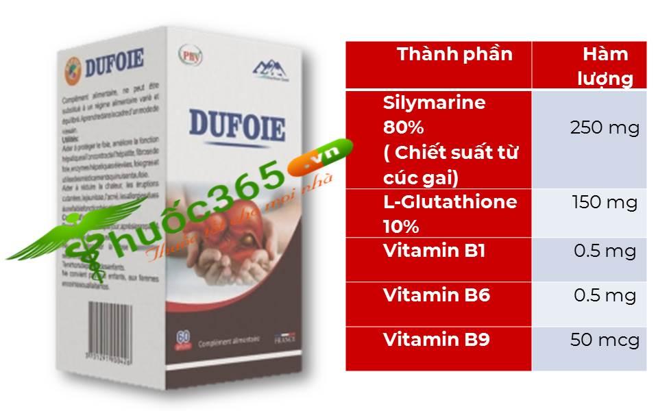 thành phần thuốc dufoie